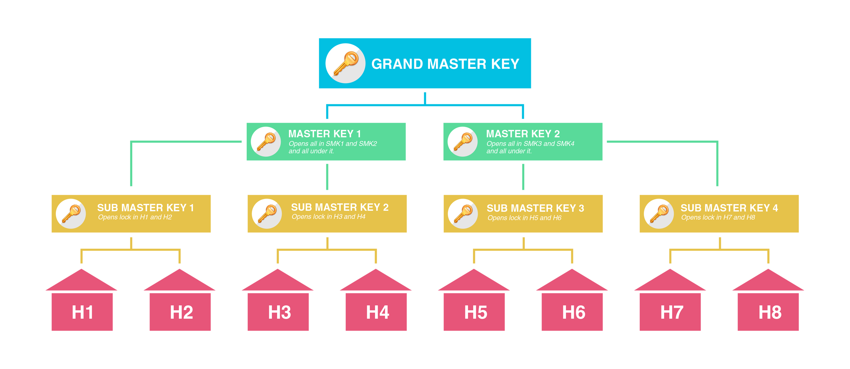Master Key Systems | Morris Locksmiths 01257 263933